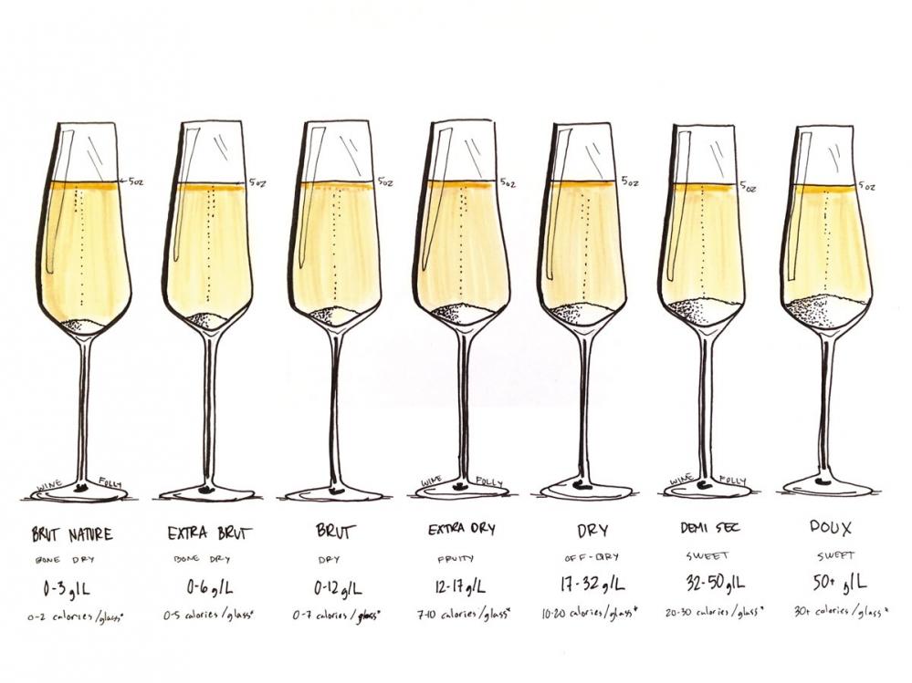 Сладост при шампанското